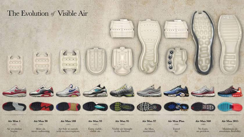 История создания и развития спортивного бренда Nike, интересные факты